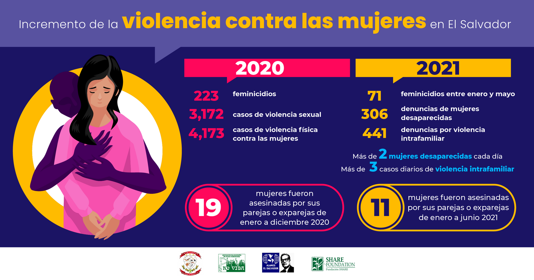 Support to protect the health of women and girls of Chirilagua- El Salvador. image